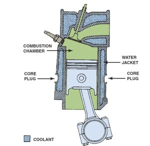 Coolant in Engine Block and Cylinder Head Water Jackets