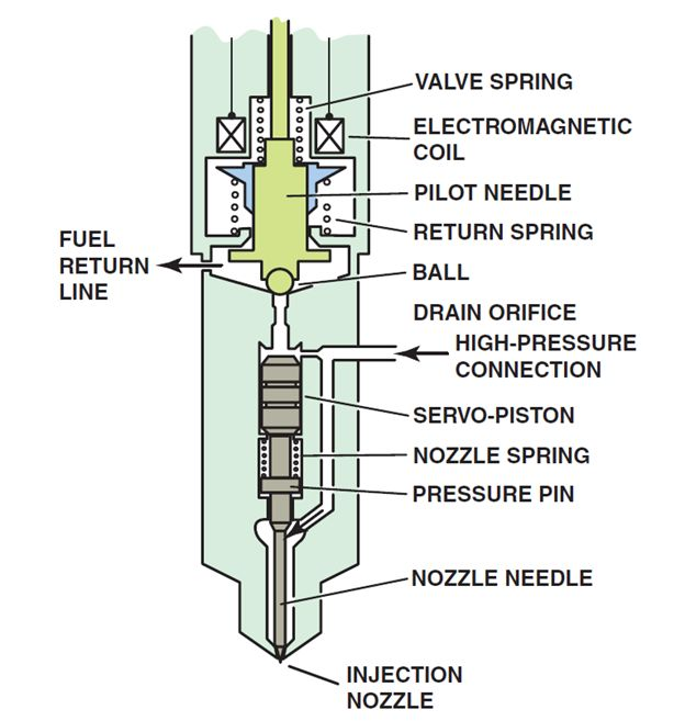 Diesel Injector Nozzles Explained (With Diagram) - ASE