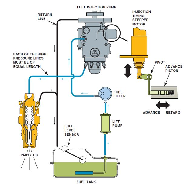 Cummins Engine Fuel System Diagram | Wiring Diagram