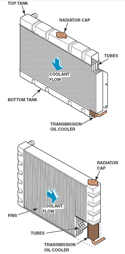 Radiators in Automotive Engines - ASE Certification Training HQ ...