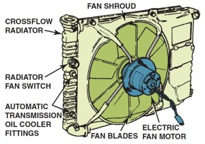 Electric Cooling Fan Assembly Radiator
